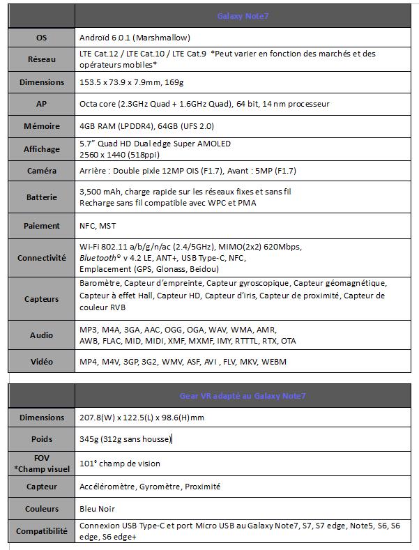 shinymen - Fiche technique du Samsung Galaxy Note7